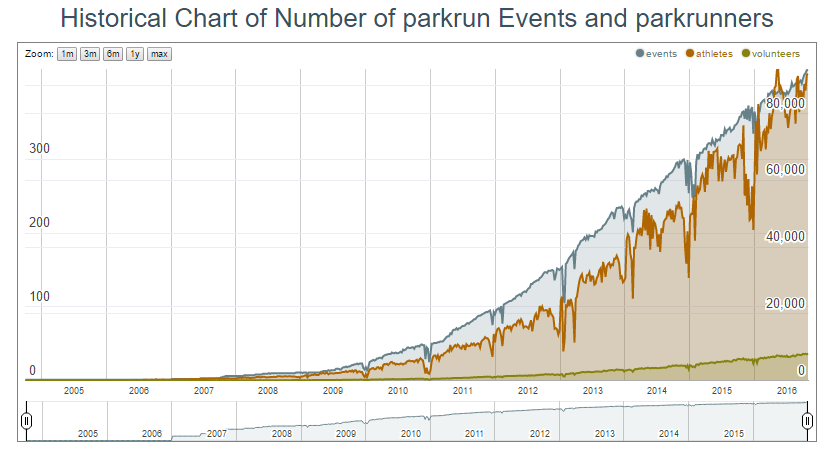 parkrun-graph