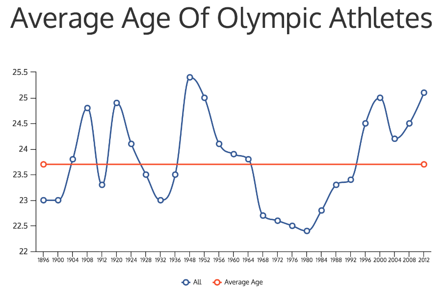 average-age-of-olympic-athletes