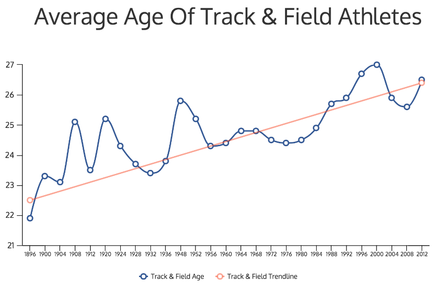 average-age-of-track-field-athletes